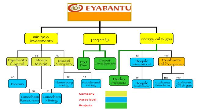 Eyabanty Group Structure